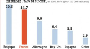 Les suicides en Europe